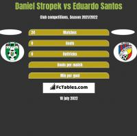 Daniel Stropek vs Eduardo Santos h2h player stats