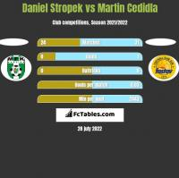 Daniel Stropek vs Martin Cedidla h2h player stats