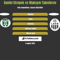 Daniel Stropek vs Maksym Talovierov h2h player stats