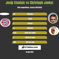 Josip Stanisic vs Christoph Janker h2h player stats