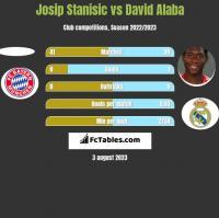 Josip Stanisic vs David Alaba h2h player stats