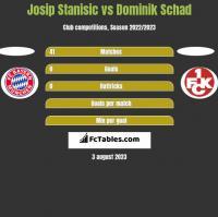 Josip Stanisic vs Dominik Schad h2h player stats