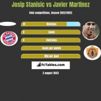 Josip Stanisic vs Javier Martinez h2h player stats