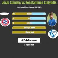 Josip Stanisic vs Konstantinos Stafylidis h2h player stats