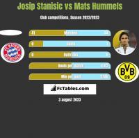 Josip Stanisic vs Mats Hummels h2h player stats