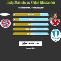 Josip Stanisic vs Niklas Moisander h2h player stats