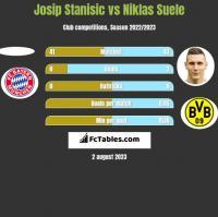 Josip Stanisic vs Niklas Suele h2h player stats