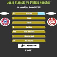 Josip Stanisic vs Philipp Hercher h2h player stats