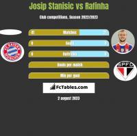 Josip Stanisic vs Rafinha h2h player stats