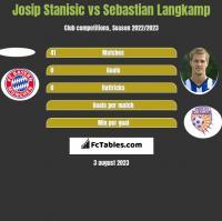 Josip Stanisic vs Sebastian Langkamp h2h player stats