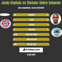 Josip Stanisic vs Theodor Gebre Selassie h2h player stats
