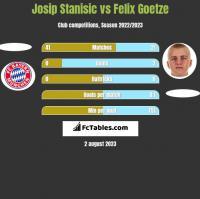 Josip Stanisic vs Felix Goetze h2h player stats