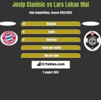 Josip Stanisic vs Lars Lukas Mai h2h player stats