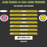 Josip Stanisic vs Jose-Junior Matuwila h2h player stats