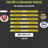 Paul Will vs Alessandro Schoepf h2h player stats