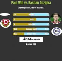 Paul Will vs Bastian Oczipka h2h player stats