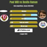 Paul Will vs Benito Raman h2h player stats