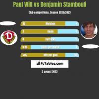 Paul Will vs Benjamin Stambouli h2h player stats