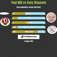 Paul Will vs Davy Klaassen h2h player stats