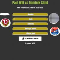 Paul Will vs Dominik Stahl h2h player stats
