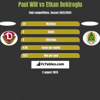 Paul Will vs Efkan Bekiroglu h2h player stats