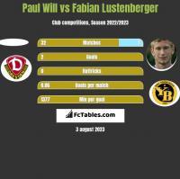 Paul Will vs Fabian Lustenberger h2h player stats