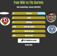 Paul Will vs Fin Bartels h2h player stats