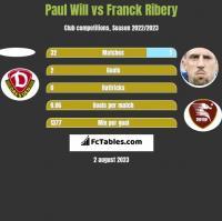 Paul Will vs Franck Ribery h2h player stats