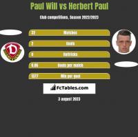 Paul Will vs Herbert Paul h2h player stats