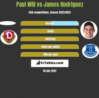 Paul Will vs James Rodriguez h2h player stats