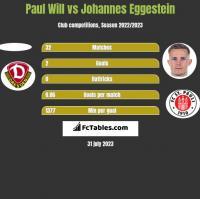 Paul Will vs Johannes Eggestein h2h player stats