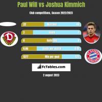 Paul Will vs Joshua Kimmich h2h player stats