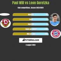 Paul Will vs Leon Goretzka h2h player stats