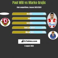 Paul Will vs Marko Grujic h2h player stats