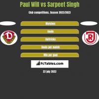 Paul Will vs Sarpeet Singh h2h player stats