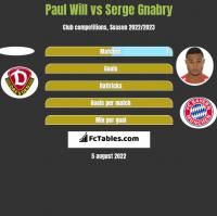 Paul Will vs Serge Gnabry h2h player stats