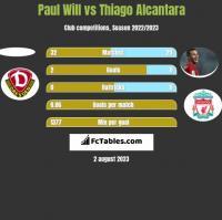 Paul Will vs Thiago Alcantara h2h player stats