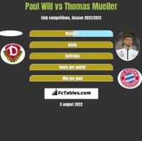 Paul Will vs Thomas Mueller h2h player stats