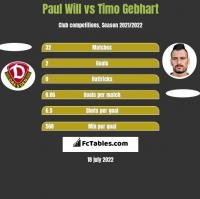 Paul Will vs Timo Gebhart h2h player stats