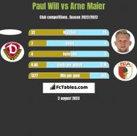 Paul Will vs Arne Maier h2h player stats