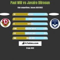 Paul Will vs Javairo Dilrosun h2h player stats