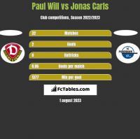 Paul Will vs Jonas Carls h2h player stats