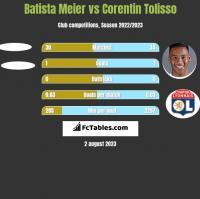 Batista Meier vs Corentin Tolisso h2h player stats