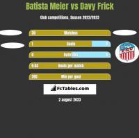 Batista Meier vs Davy Frick h2h player stats