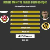 Batista Meier vs Fabian Lustenberger h2h player stats