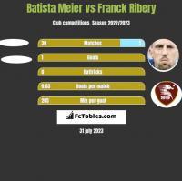 Batista Meier vs Franck Ribery h2h player stats