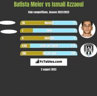 Batista Meier vs Ismail Azzaoui h2h player stats