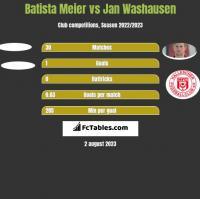 Batista Meier vs Jan Washausen h2h player stats