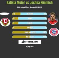 Batista Meier vs Joshua Kimmich h2h player stats