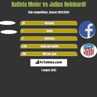 Batista Meier vs Julius Reinhardt h2h player stats